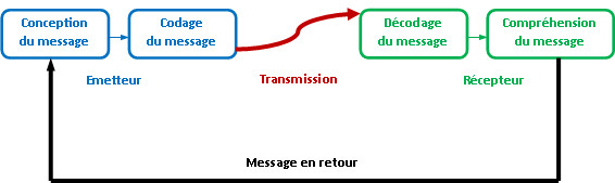 Message emission reception
